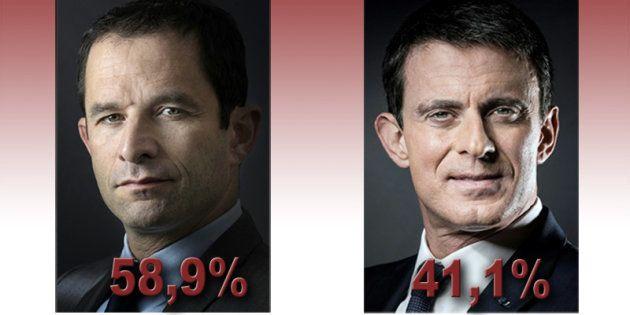 Résultats de la primaire de la gauche: Benoît Hamon large vainqueur face à Manuel Valls au second