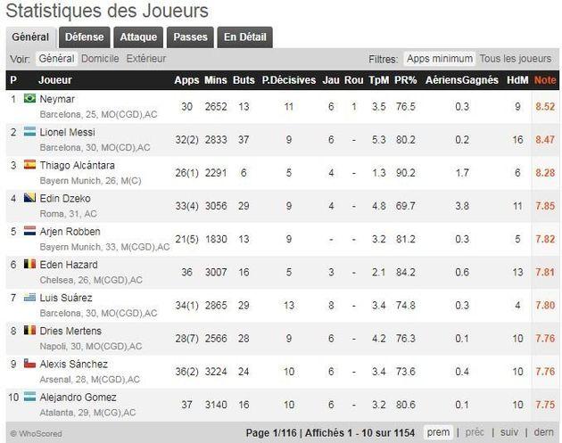 Neymar au PSG: on vous prouve avec des chiffres que Paris a enfin son équipe de