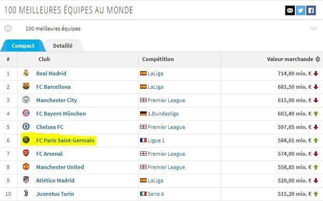 Neymar au PSG : on a comparé la cote de Paris avec celle des meilleurs clubs du