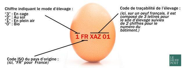 Comment décrypter le code imprimé sur les œufs