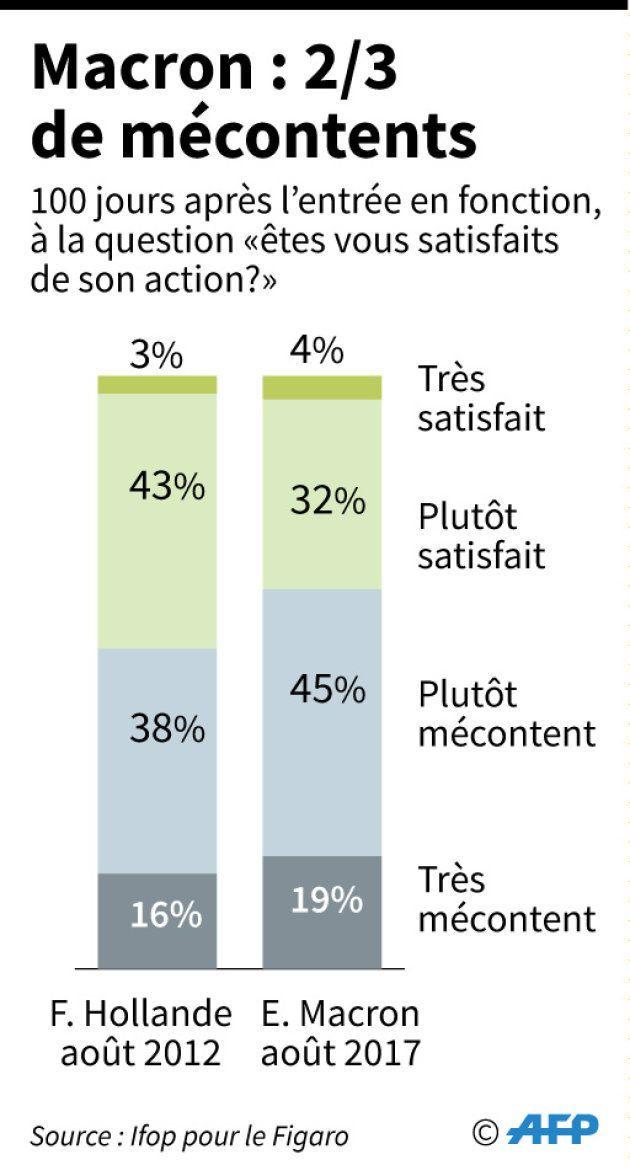 36% des Français satisfaits d'Emmanuel Macron, 10 points de moins que François Hollande en