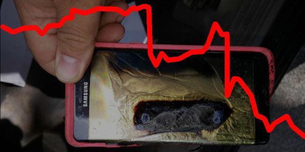 Le Galaxy Note 7 met le feu au cours de bourse de
