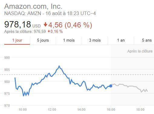 Trump fait perdre 6 milliards de dollars à la valeur boursière d'Amazon en un