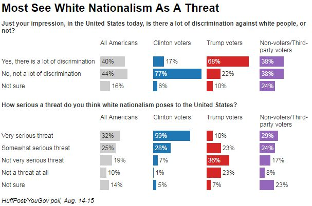 Plus d'Américains pensent que Donald Trump est favorable au nationalisme blanc que le