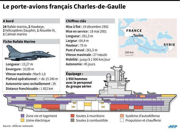 Le Charles de Gaulle, seul porte-avions français, mis en cale sèche ce mercredi pour les 18 prochains