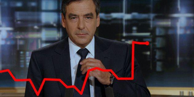 François Fillon rejoint le monde de la finance (et la bourse