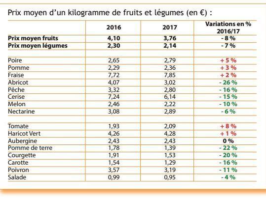 Le palmarès des plus fortes hausses et baisses du prix des fruits et légumes cet