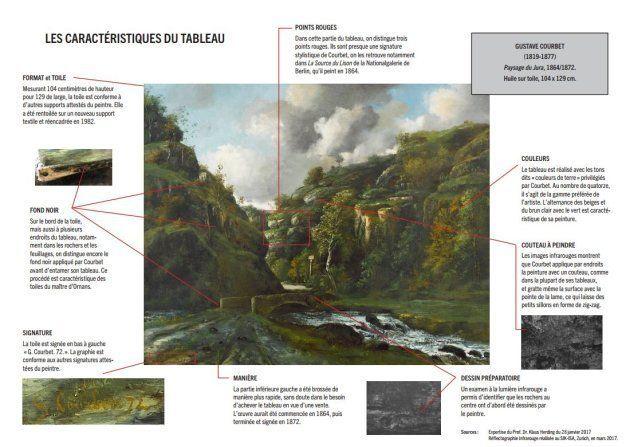 Certains détails du tableau prouvent son authenticité notamment les techniques et couleurs
