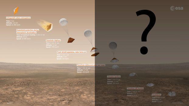 L'atterrisseur Schiaparelli de la mission ExoMars est toujours muet (et c'est mauvais signe pour