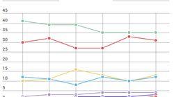 Ce que disent les sondages à un mois de la primaire (jour pour