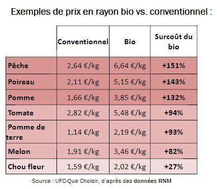 Si les fruits et légumes bio sont aussi chers, c'est à cause de la grande distribution, selon l'UFC Que