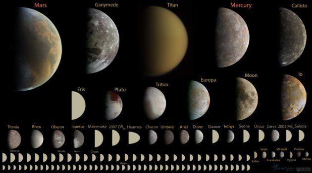Les corps célestes du système solaire ronds, mais avec un diamètre inférieur à 10.000