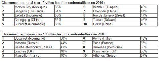 Le palmarès des 25 villes de France les plus embouteillées, selon