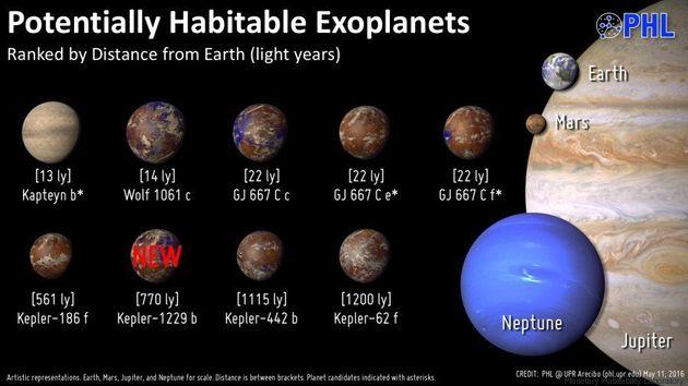 Découverte d'exoplanètes habitables: mais au fait, de quoi parle-t-on