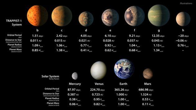This infographic displays some artist's illustrations of how the seven planets orbiting TRAPPIST-1 might...