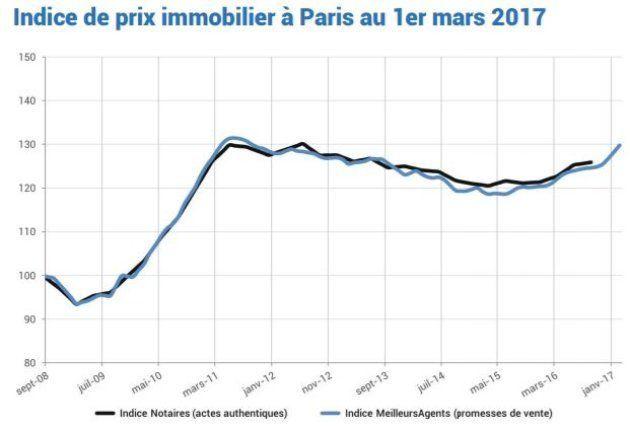 Paris, Lyon, Bordeaux... Les prix de l'immobilier renouent avec les records de