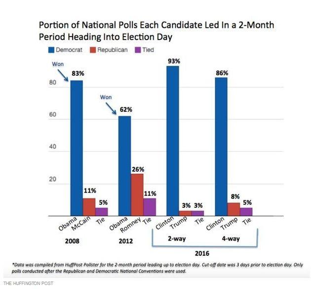 En rouge: les Républicains En bleu: les Démocrates En violet: les