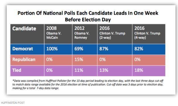 Hillary Clinton arrive à l'élection présidentielle américaine largement en tête des sondages malgré la...