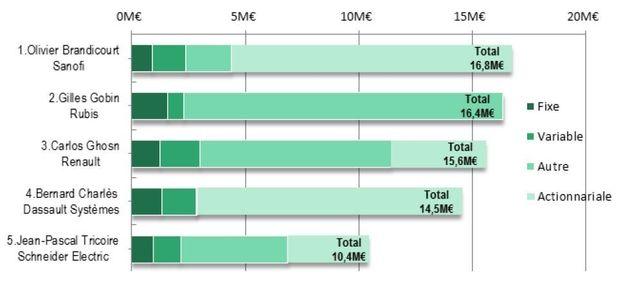 Les cinq patrons les mieux payés de France ne sont pas tous au CAC