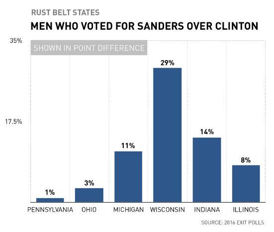 Hillary Clinton a-t-elle souffert du vote sexiste face à Donald