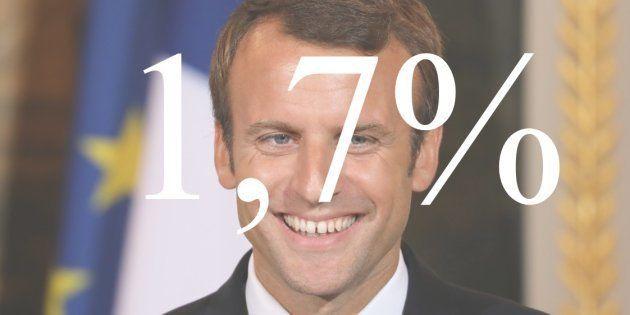 Avec une croissance revue à la hausse à 1,7% dès 2017, Emmanuel Macron voit des marges de manoeuvre inespérées...