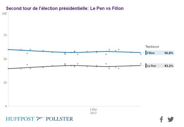 Élection présidentielle 2017: retrouvez tous les sondages grâce à notre