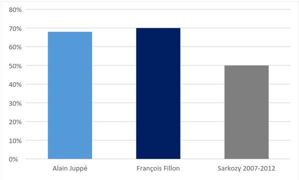 Le programme d'Alain Juppé moins risqué que celui de François Fillon,