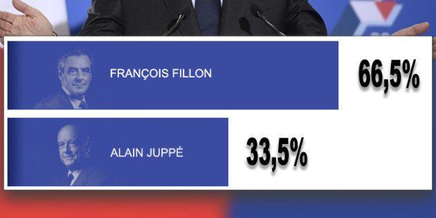 Victoire de François Fillon: résultats, réactions, discours, analyses... Revivez la soirée du second...