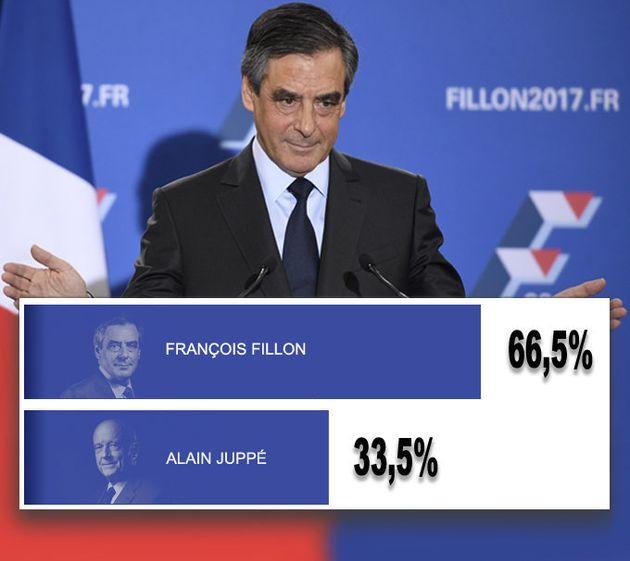 Résultat primaire de la droite: François Fillon déclaré vainqueur face à Alain