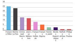 Fillon en tête des premiers sondages pour 2017, Hollande arrive en... 5e