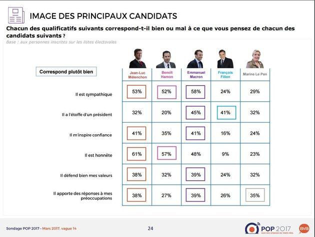 Si les Français votaient sur le seul critère de l'honnêteté, le prochain président