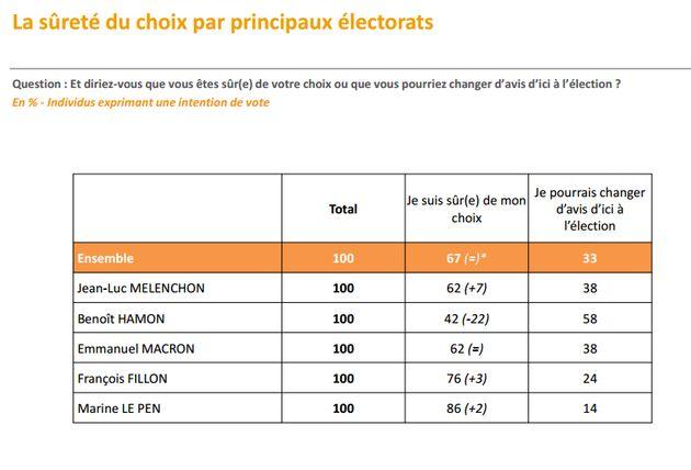 A 18% dans les sondages, Fillon se dit certain de
