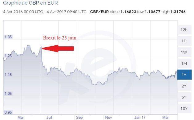 La croissance spectaculaire d'Asos prouve que le Brexit n'a pas que des effets