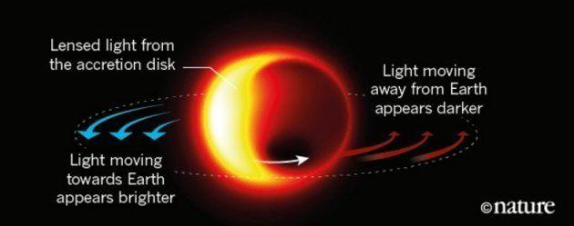 Théoriquement, voici ce que devraient voir les scientifiques grâce au Event Horizon
