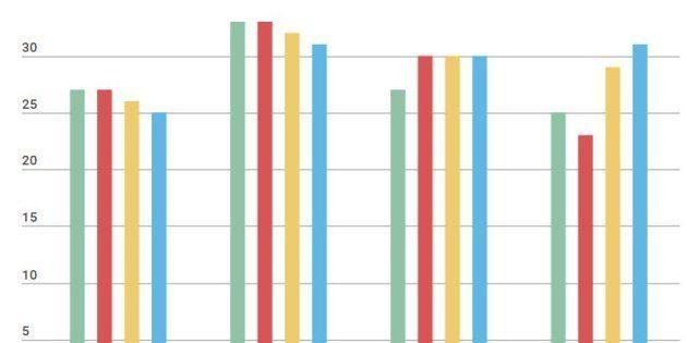6 idées reçues répétées pendant la campagne démontées par cet économiste (chiffres à