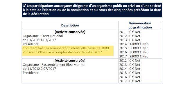 Marine Le Pen s'est augmentée de 2000 euros comme présidente du FN au cours de