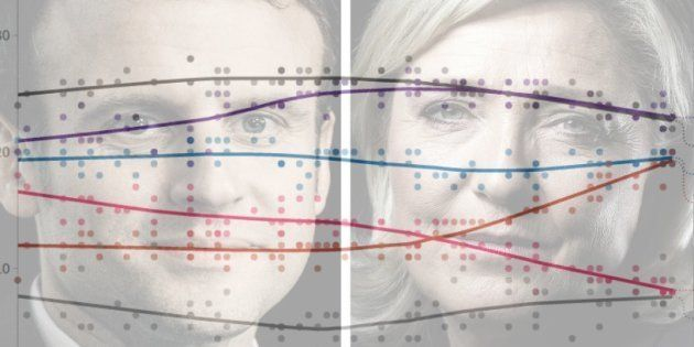 Le Pen passe derrière Macron dans notre compilateur de sondages de l'élection