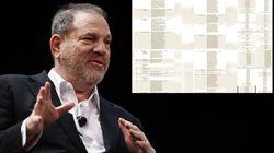 Les victimes d'Harvey Weinstein ont dressé la liste des victimes d'Harvey Weinstein: 93 femmes, 14