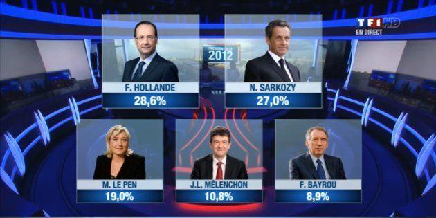 Les estimations annoncées sur TF1 en avril