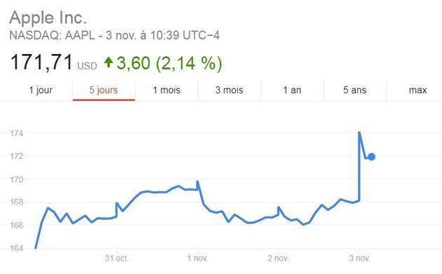 Le lancement de l'iPhone X est déjà une réussite pour la bourse (et on sait
