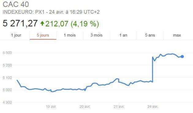 La qualification d'Emmanuel Macron au second tour de l'élection présidentielle applaudie par les banques...