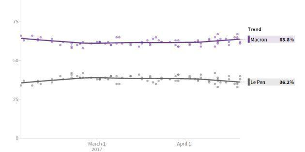 Marine Le Pen vainqueur de la présidentielle? Nate Silver, l'expert des sondages qui a vu venir Obama...