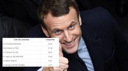 Les résultats définitifs sont tombés et Macron a de quoi se