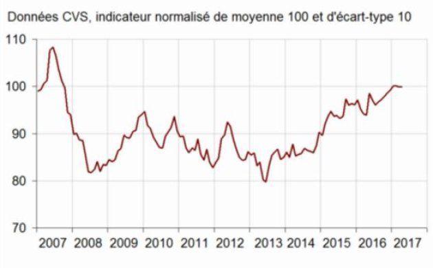 La France démarre l'année avec une croissance poussive (mais il y a de bonnes raisons d'espérer