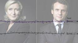 Macron conserve une large avance dans notre compilateur de sondages malgré la dynamique Le