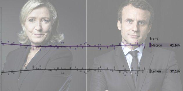 Emmanuel Macron toujours devant Marine Le Pen dans notre compilateur de