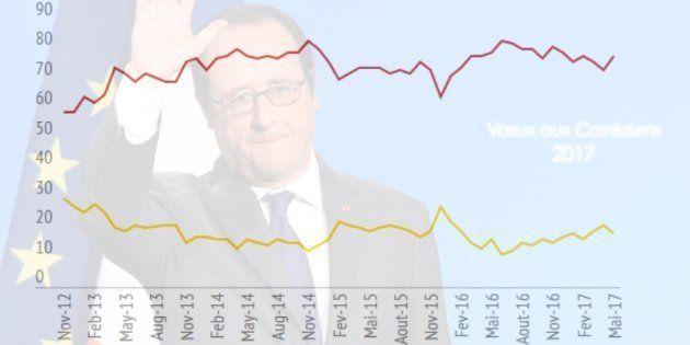 Hollande quitte l'Élysée avec une popularité qui