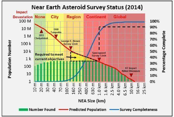 Le plan de bataille des États-Unis si un astéroïde destructeur menace de s'écraser sur