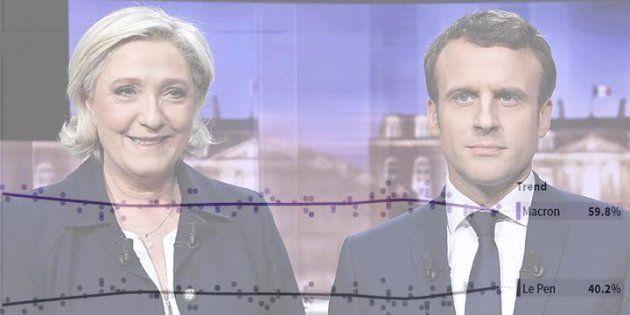 Notre compilateur de sondages exprime le léger effritement de Macron face à Le