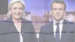 Léger effritement pour Macron dans notre compilateur de